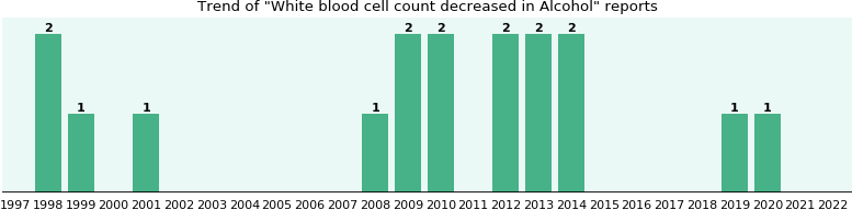 Could Alcohol cause White blood cell count decreased?