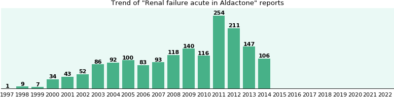 Renal aldactone and failure