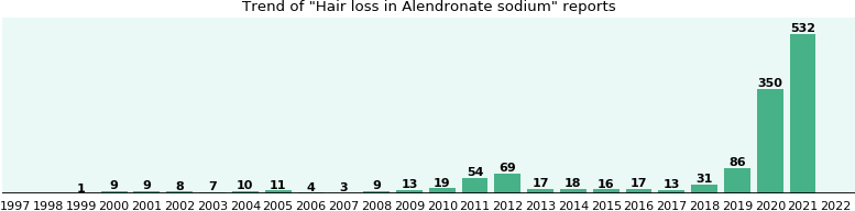 Could Alendronate sodium cause Hair loss?