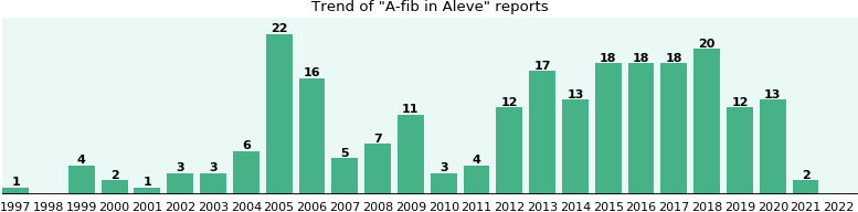 Could Aleve cause A-fib?