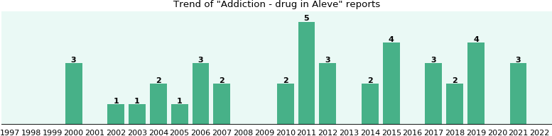 Could Aleve cause Addiction - drug?