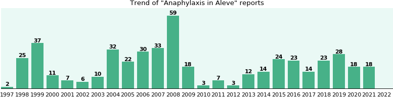 Could Aleve cause Anaphylaxis?