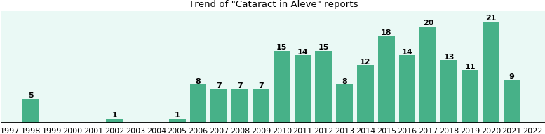 Could Aleve cause Cataract?