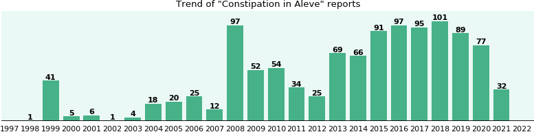 Could Aleve cause Constipation?