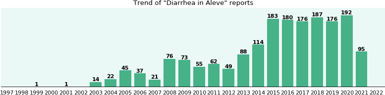 Could Aleve cause Diarrhea?