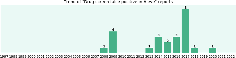 Could Aleve cause Drug screen false positive?
