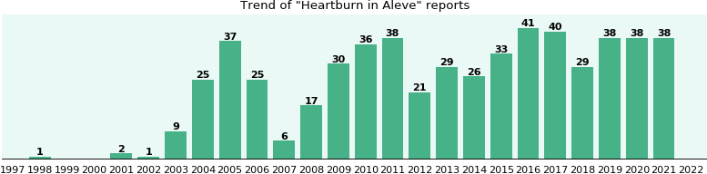 Could Aleve cause Heartburn?