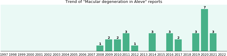 Could Aleve cause Macular degeneration?