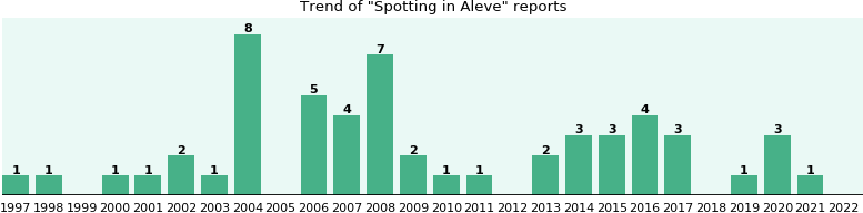 Could Aleve cause Spotting?