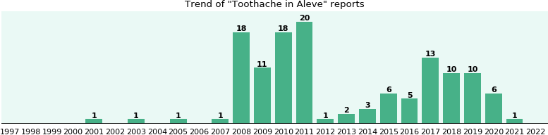 Could Aleve cause Toothache?