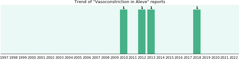 Could Aleve cause Vasoconstriction?