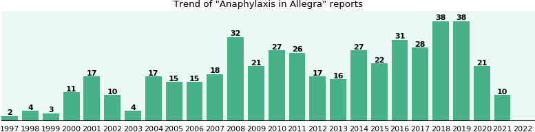 Could Allegra cause Anaphylaxis?