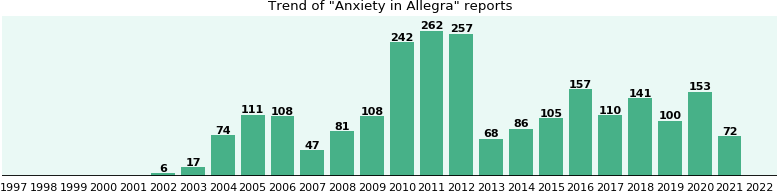 Could Allegra cause Anxiety?
