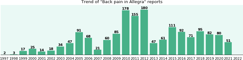 Could Allegra cause Back pain?
