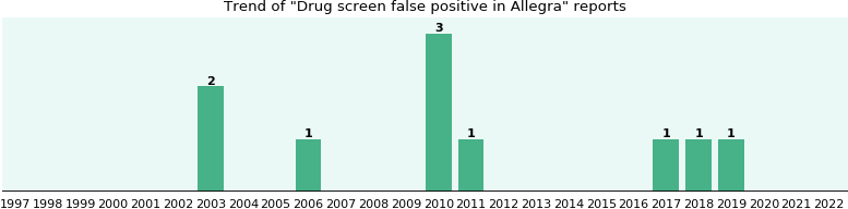 Could Allegra cause Drug screen false positive?