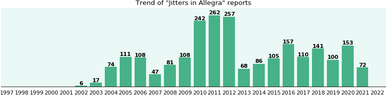 Could Allegra cause Jitters?