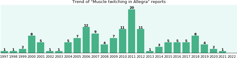 Could Allegra cause Muscle twitching?