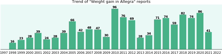 Could Allegra cause Weight gain?