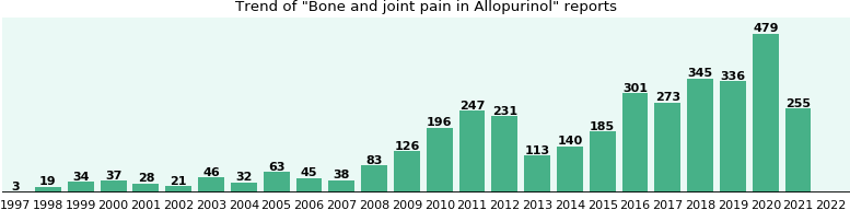 Could Allopurinol cause Bone and joint pain?