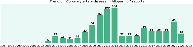 Could Allopurinol cause Coronary artery disease?