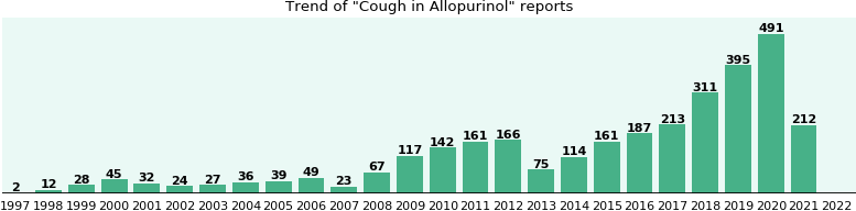 Could Allopurinol cause Cough?