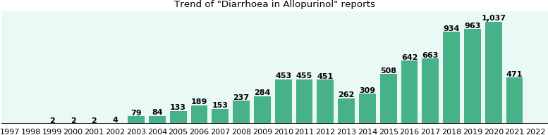 Could Allopurinol cause Diarrhoea?