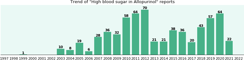 Could Allopurinol cause High blood sugar?