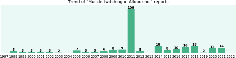 Could Allopurinol cause Muscle twitching?
