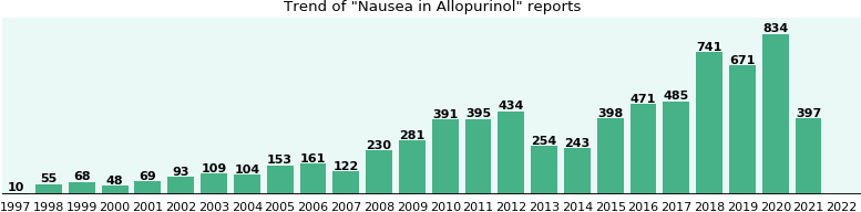 Could Allopurinol cause Nausea?