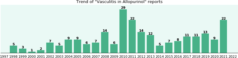 Could Allopurinol cause Vasculitis?