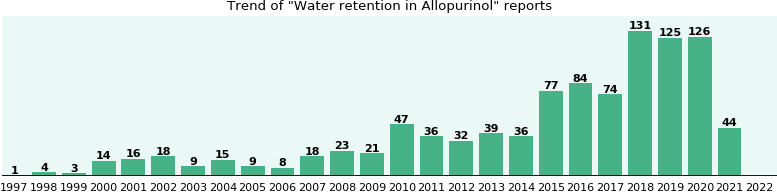 Could Allopurinol cause Water retention?