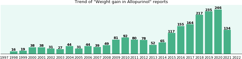Could Allopurinol cause Weight gain?
