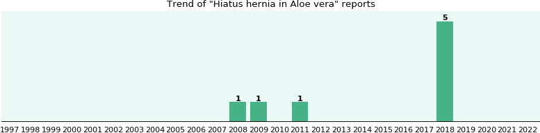 Could Aloe vera cause Hiatus hernia?