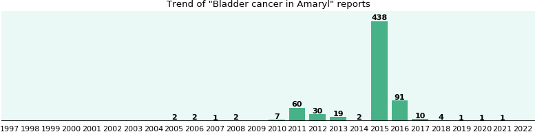 Could Amaryl cause Bladder cancer?