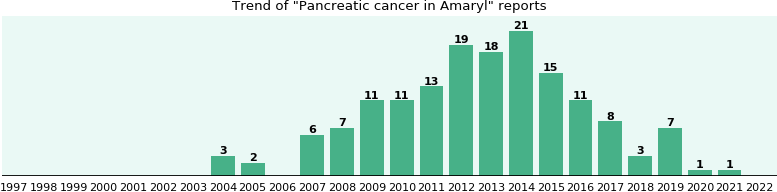 Could Amaryl cause Pancreatic cancer?