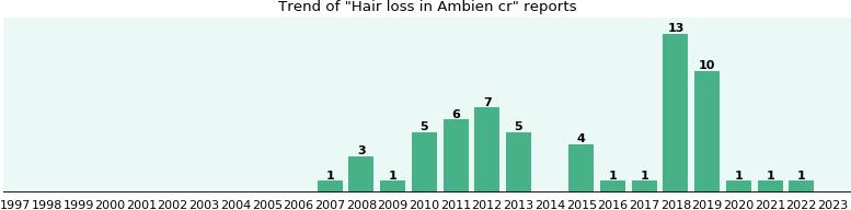 Ambien cr hair loss