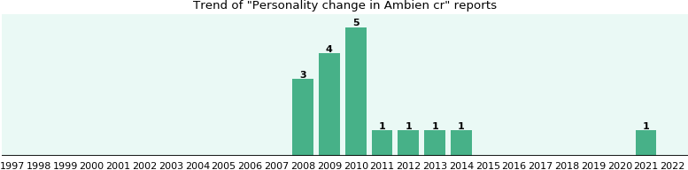 Could Ambien cr cause Personality change?