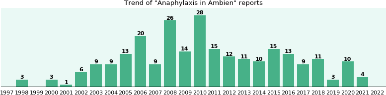 Could Ambien cause Anaphylaxis?