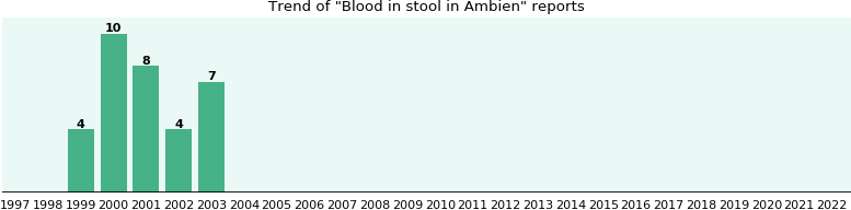 Could Ambien cause Blood in stool?
