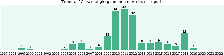 Could Ambien cause Closed angle glaucoma?