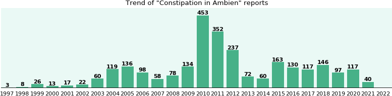 Could Ambien cause Constipation?