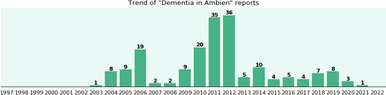 Could Ambien cause Dementia?