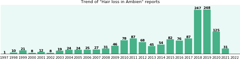 Could Ambien cause Hair loss?