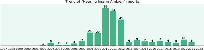 Could Ambien cause Hearing loss?