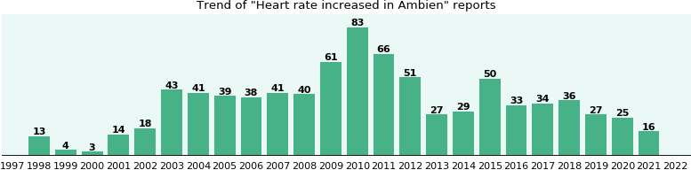 Could Ambien cause Heart rate increased?