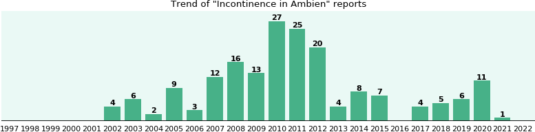 Could Ambien cause Incontinence?