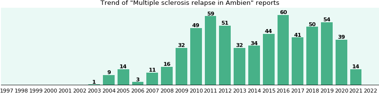 Could Ambien cause Multiple sclerosis relapse?