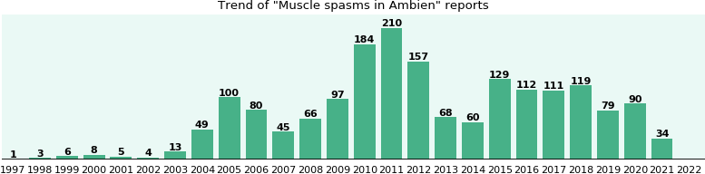 Could Ambien cause Muscle spasms?