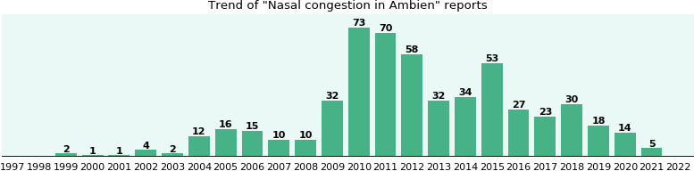 Could Ambien cause Nasal congestion?