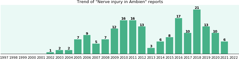 Could Ambien cause Nerve injury?